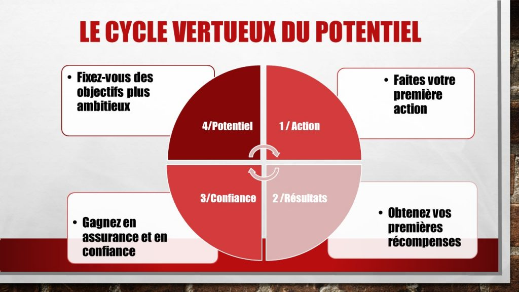 Le cycle vertueux du potentiel jechangemylife.com