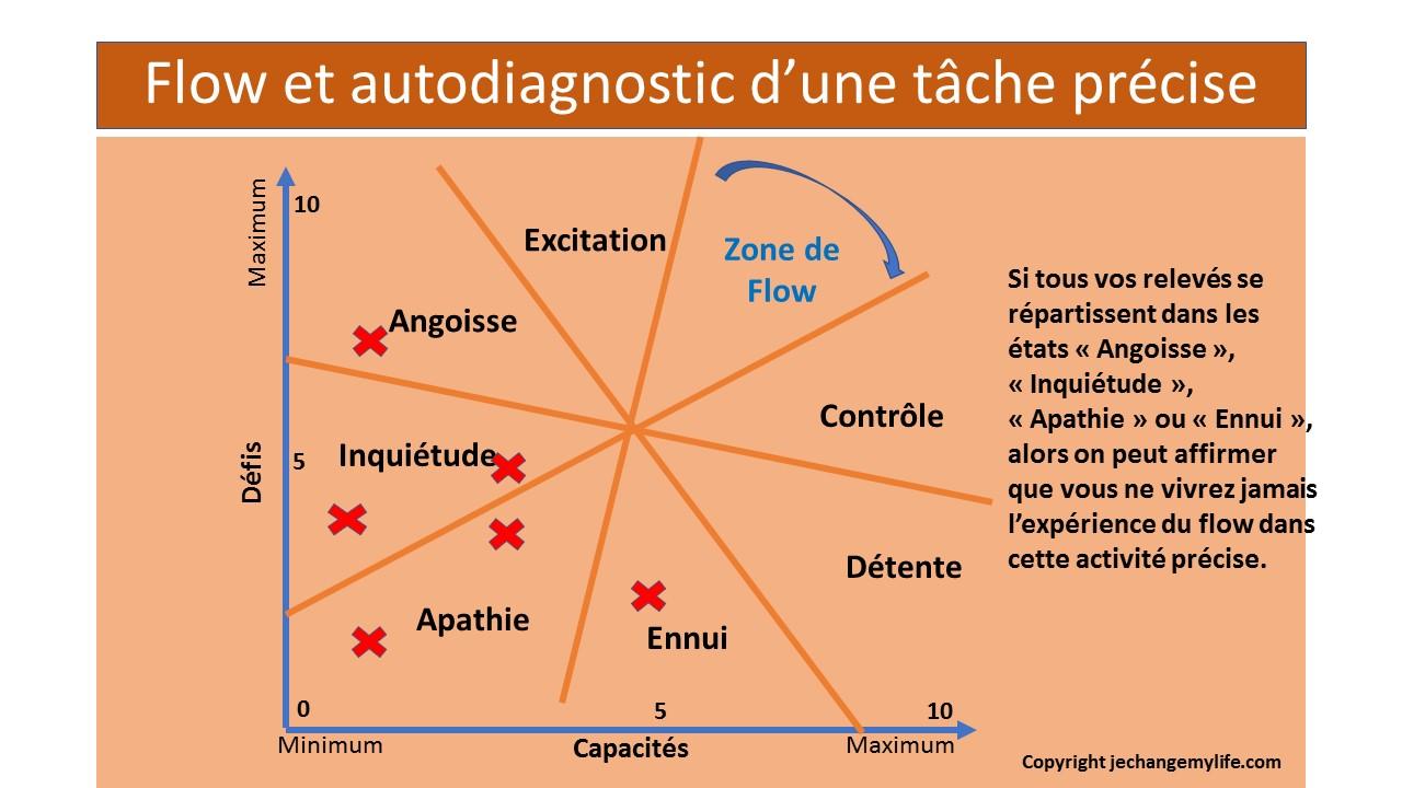 Flow et autodiagnostic d'une tâche précise .jechangemylife.com