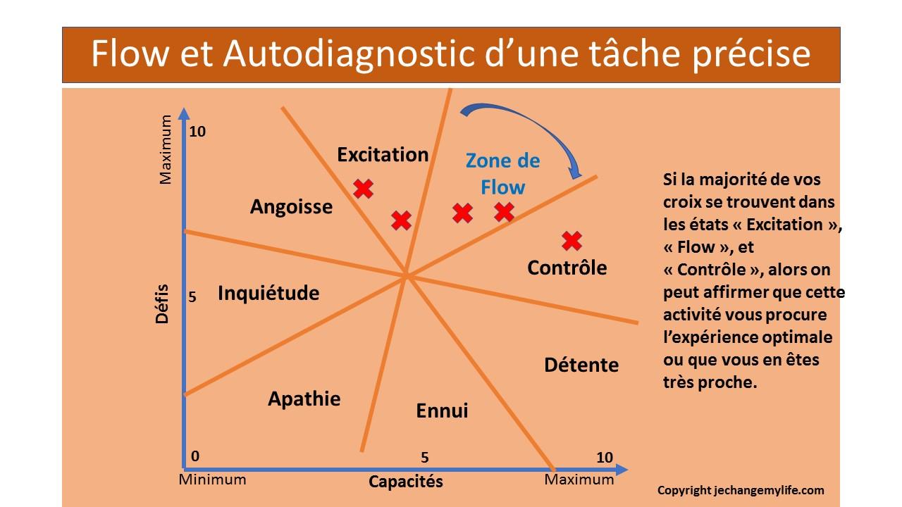 Flow et autodiagnostic d'une tâche précise. jechangemylife.com