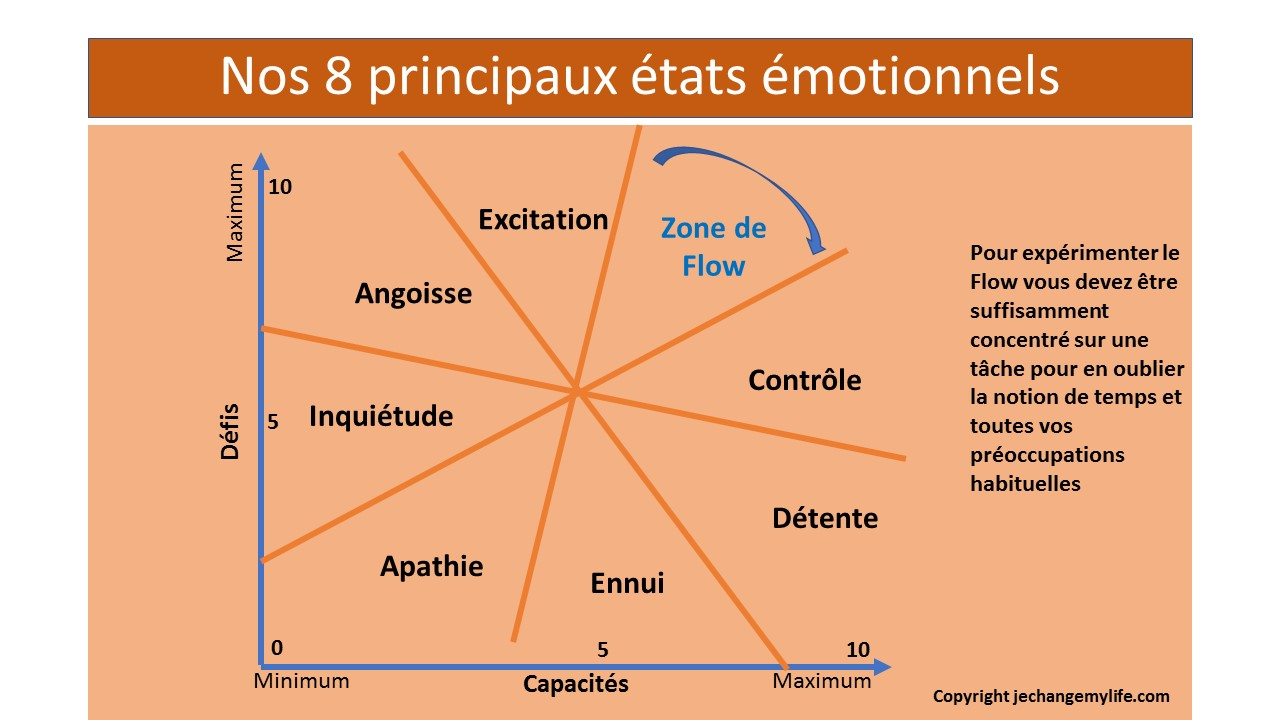 Le Flow et les 7 autres états émotionnels. jechangemylife.com