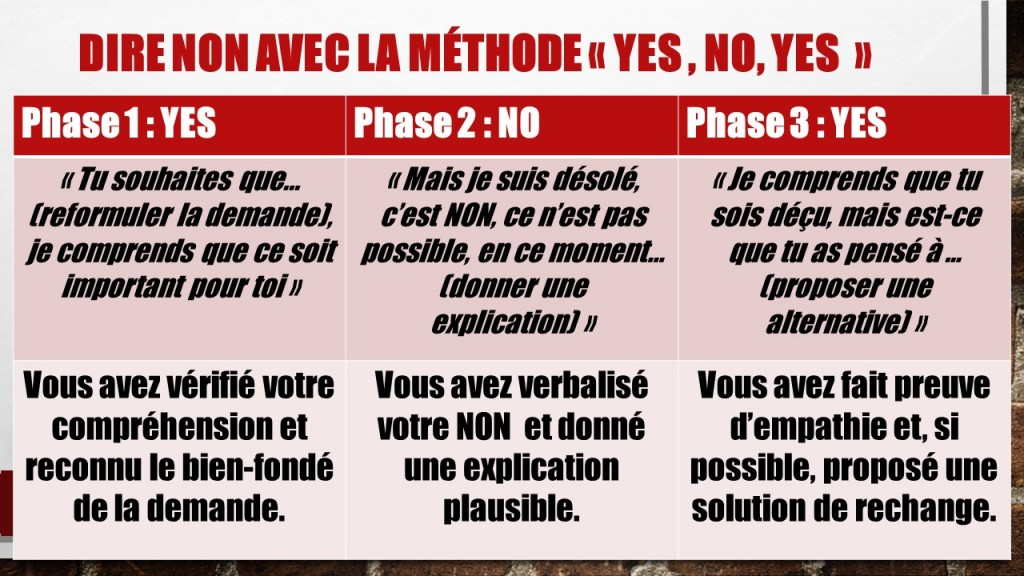 Dire non avec la méthode YES, NO, YES jechangemylife.com