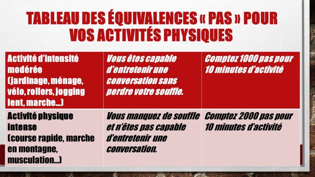 """Tableau des équivalences """"pas"""" pour vos activités physiques. jechangemylife.com"""