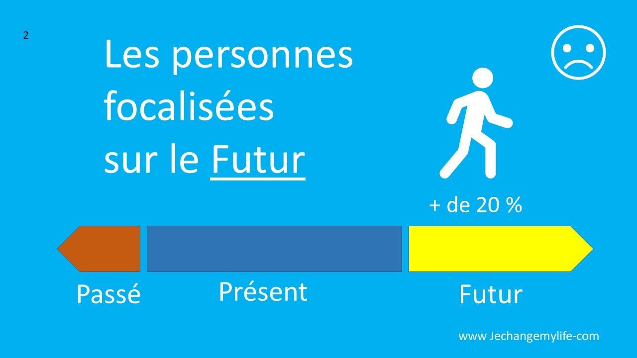 Les personnes focalisées sur le futur. Jechangemylife.com
