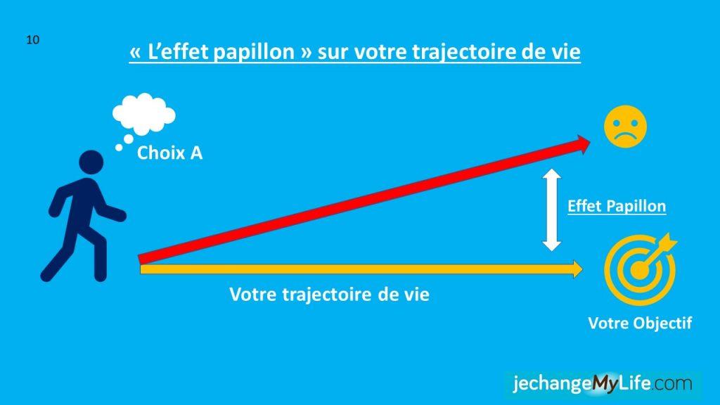 L'impact du choix sur votre trajectoire de vie. jechangemylife.com